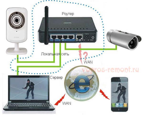 Инструкция видеонаблюдение своими рука