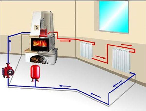 Печное водяное отопление частного дома своими руками