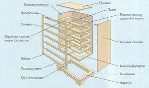 Как своими руками сделать комод: схема и инструкция