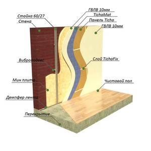 Сделать шумоизоляцию стен