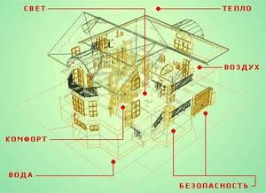 Инженерные системы вашего дома